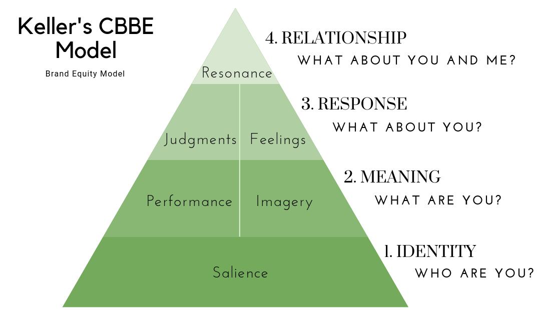 Keller's CBBE Model - Brand Equity